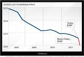 black friday flat screen tv deals lcd tv prices to hit all time lows on black friday mix techno news