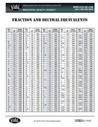 Decimal Conversion Chart Fraction To Decimal Chart Fraction