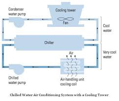 chilled water air conditioning