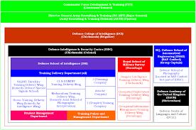 intelligence corps phase 2 u0026 3 training u2013 boot camp u0026 military