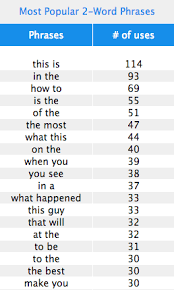 the most popular words in the most viral headlines