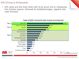 corporate gift cards corporate gift giving study results