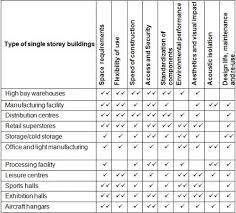 3 Storey Commercial Building Floor Plan Concept Design Steelconstruction Info