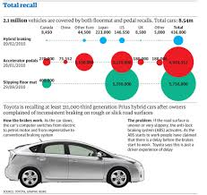 how hybrid cars work toyota recalls across the world full list so far news