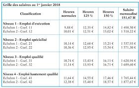 grille salaire chambre agriculture deux accords sur les salaires applicables au 1er janvier 2018