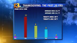 thanksgiving day 1990 2010