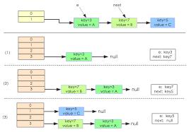 Hash Map Java 8系列之重新认识hashmap