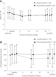 use of inhaled insulin in a basal bolus insulin regimen in type 1