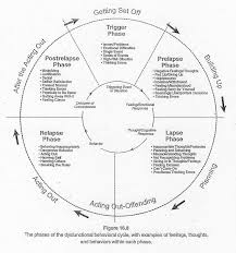 20 best anger management images on pinterest therapy ideas