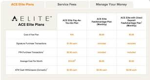 elite prepaid card ace prepaid card review is this card from netspend worth getting