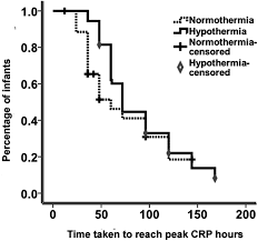 therapeutic hypothermia delays the c reactive protein response and