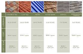 tile best tile roofing materials interior design ideas simple in
