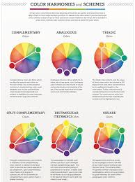 color wheel schemes an easy to read diagram of different colour combinations and