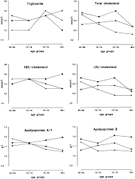 effect of serum lipids lipoproteins and apolipoproteins on