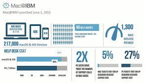 Ibm Service Desk Software Ibm Deploying 1 300 Macs Per Week Apple Users Need Much Less