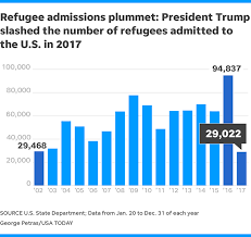 refugee admissions to u s plummet in 2017