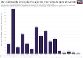 famines our world in data