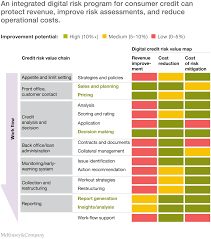 digital risk transforming risk management for the 2020s