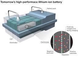 electric vehicles battery beating the battery barrier new scientist