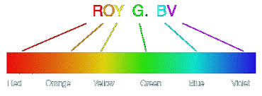 What Color Of Visible Light Has The Longest Wavelength The Electromagnetic Spectrum