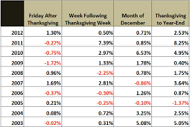 stock market seasonality post thanksgiving performance strong