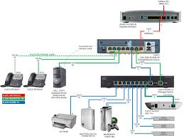100 cisco home network design best home network design best