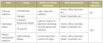 most efficient lighting system efficient lighting systems climatetechwiki