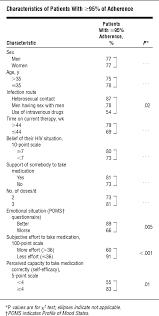 monitoring adherence to hiv therapy hiv jama internal medicine