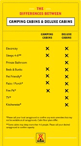 What Are Floodplans by Cabin Camping Camping Cabin Rentals Koa Campgrounds