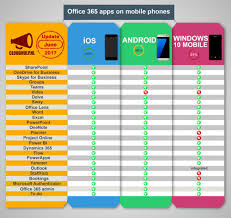 android office office 365 apps on mobile devices infographic ios android and