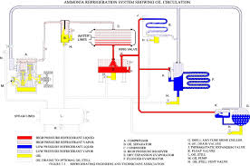 ammonia refrigeration system google search refrigeration