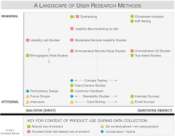 example of methodology in thesis when to use which user experience research methods