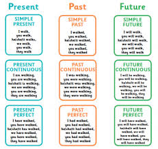 verb tenses explained for primary parents present past