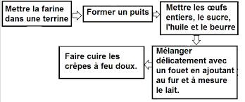 exemple de recette de cuisine principes d algorithmique