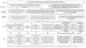 bureau gouvernement du canada 2012 603 évaluation des programmes du bureau de la traduction