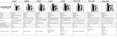 kenwood chef major titanium km020 kitchen machine titanium