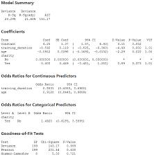 Binomial Tables How To Run A Binomial Logistic Regression In Minitab Laerd