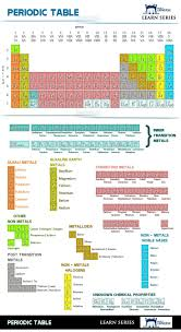 244 best chemistry images on pinterest organic chemistry