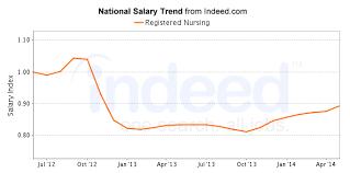employment certificate with salary registered nurse salary u0026 career outlook 2017 nursejournal org