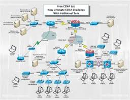 tutorial completo de cisco packet tracer cisco packet tracer latest version 6