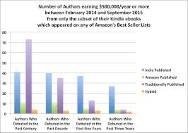 best buy quarterly sales individual author earnings tracked across 7 quarters feb 2014