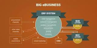 Magento B2b E Commerce Platform B2c E Commerce Why Magento Is A Ecommerce Platform Quora