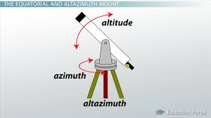 different kinds of traditional reflecting telescopes video