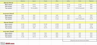 hyundai elantra price in malaysia driven 5th hyundai elantra team bhp