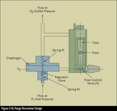 differential pressure flowmeters