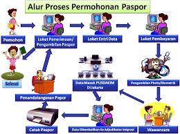 membuat prosedur paspor informasi cara membuat paspor dan alamat kantor imigrasi seluruh