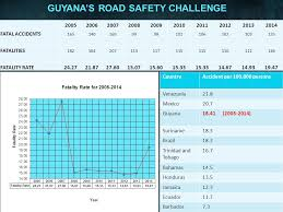 Challenge Fatality Road Safety A Practical Approach Ppt