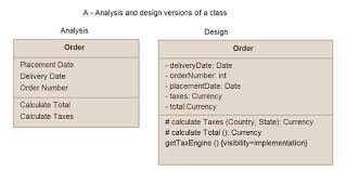 in design class simple guidelines for drawing uml class diagrams