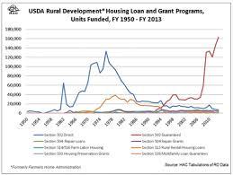 usda rual development analysis rural housing programs in decline daily yonder