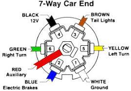 7 pin truck plug wiring diagram wiring diagram